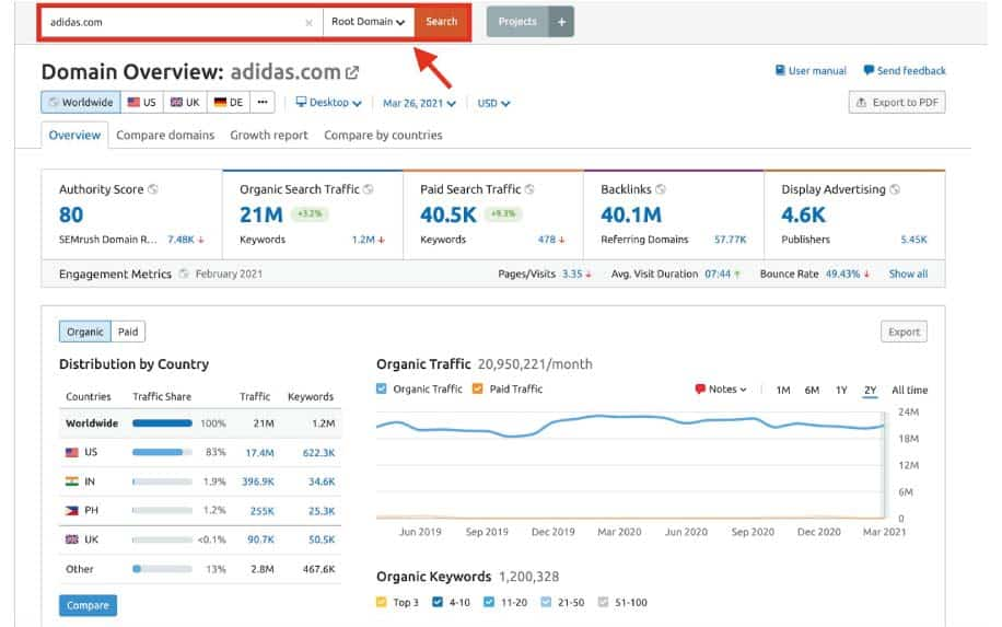 Competitor analysis tools semrush example