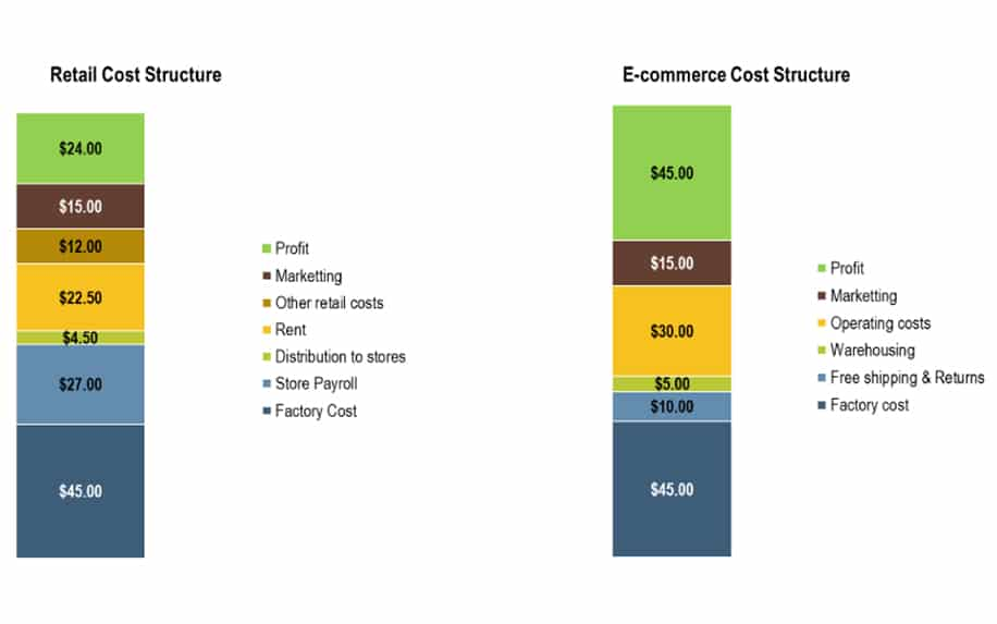 Graph showing profitability of ecommerce vs traditional retail.