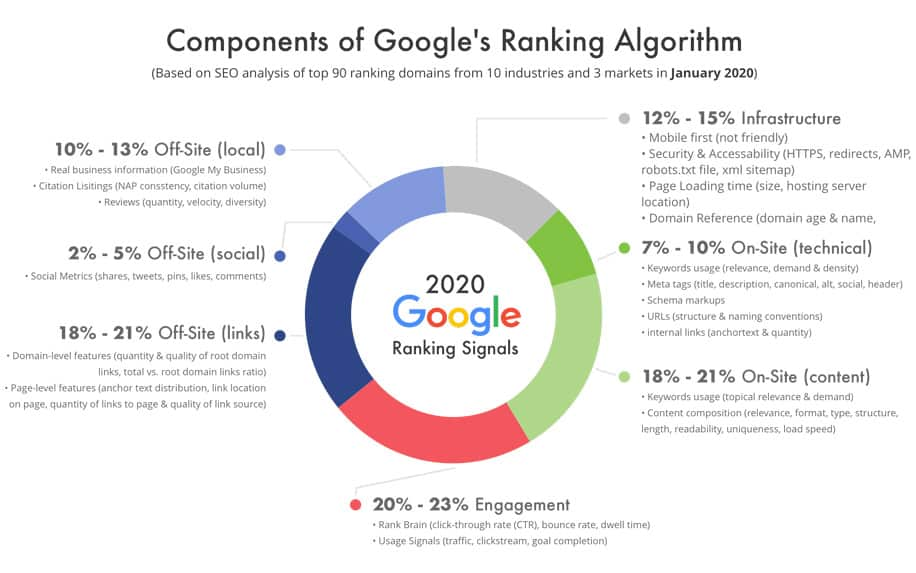 Most relevant ranking factors of Google's Ranking Algorithm