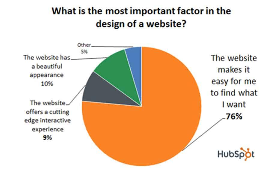 Web design factors pie chart