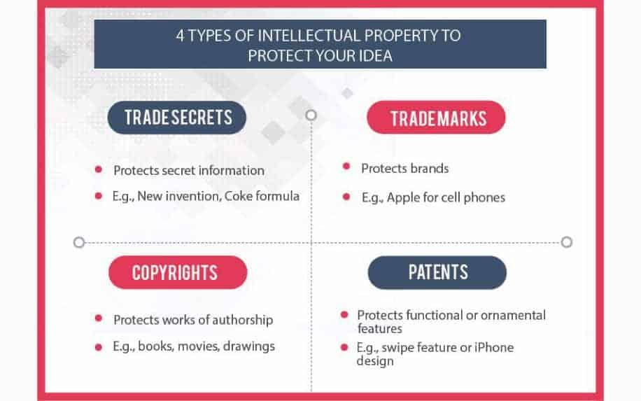 Copyright vs trademark vs patent vs corporate secrets
