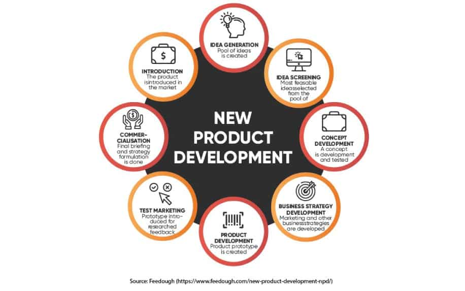 New product development process infographic