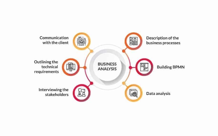New product development business analysis