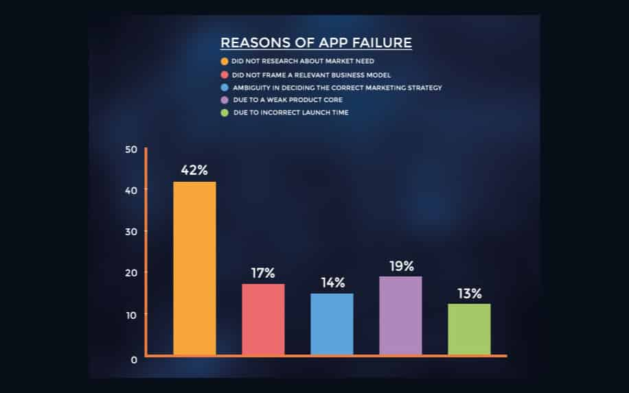 New product failure stats