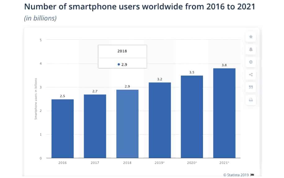 App development software: Smartphone users worldwide