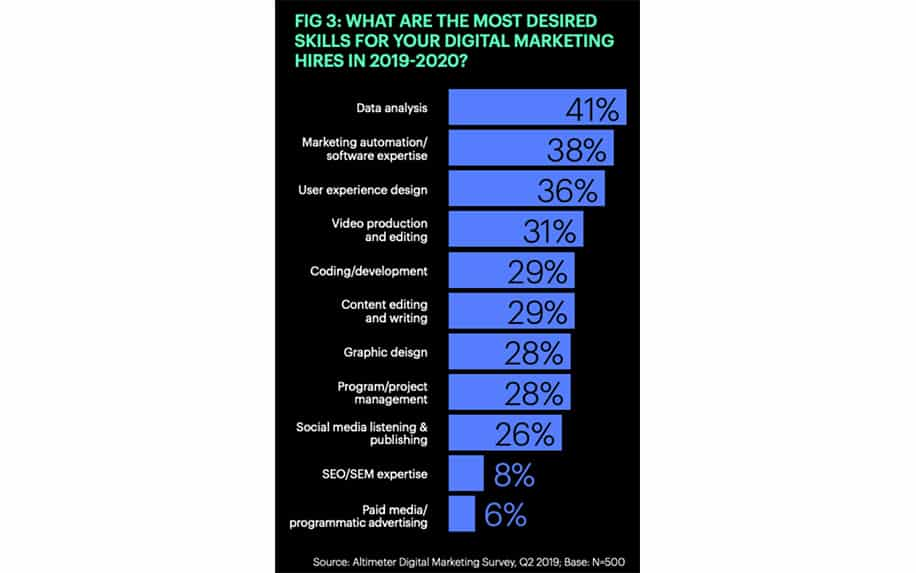 Demand for technical marketing skills infographic