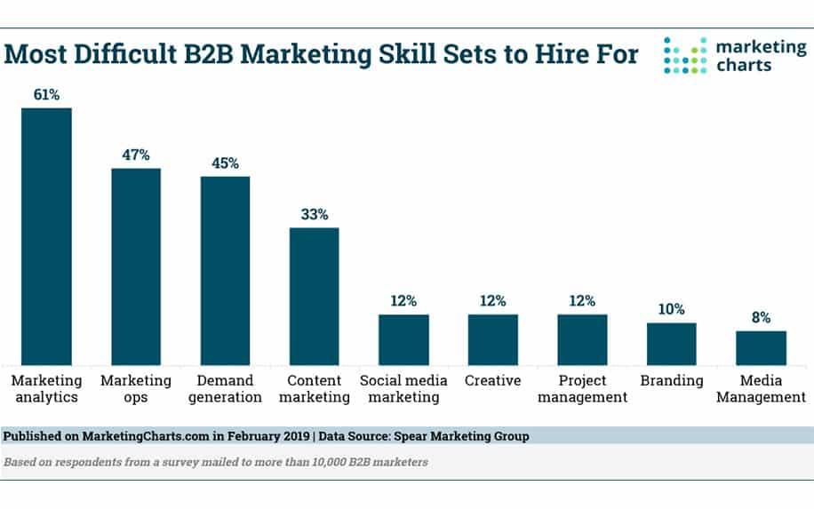 B2B marketing skills infographic