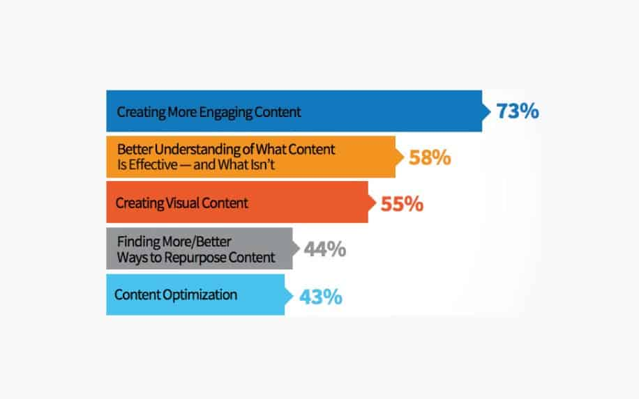 Non copyrighted images visual marketing stats