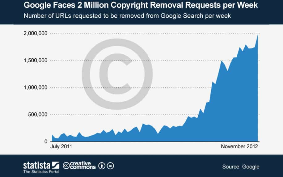 Copyright infringement stats