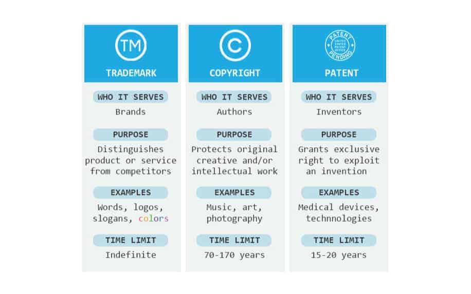 Copyright, patent, trademark inforgraphic