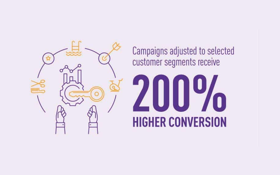 Types of customer segmentation stats