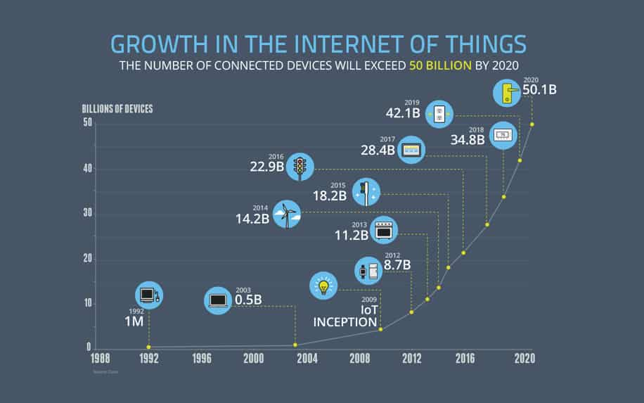 Growth in the internet of things infographic
