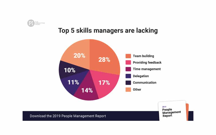 Personal development in the workplace time management skills stats