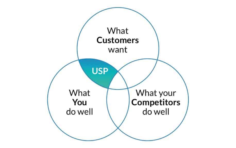 What is a unique selling point venn diagram