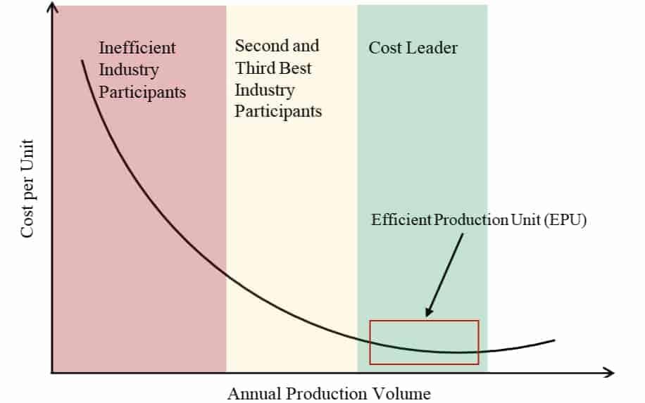 Economy of scale