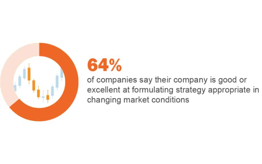 Corporate strategy statistics
