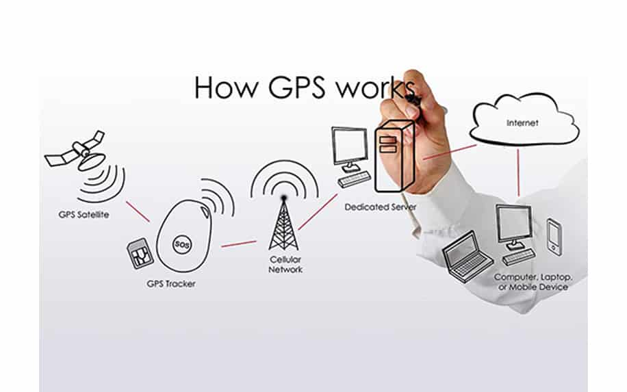 A graphic showing how GPS works from satellite to your PC or mobile.