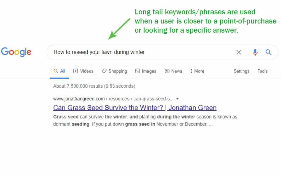 Example for long tail keywords/phrases on google