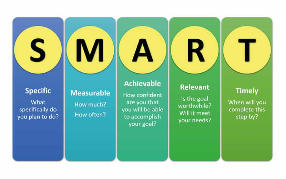Personal development in the workplace smart goals