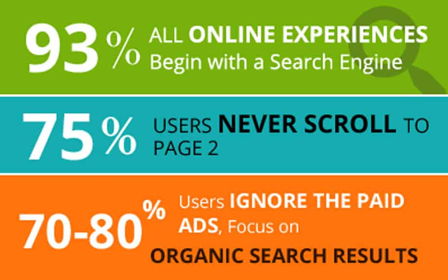 statistic about keyword search