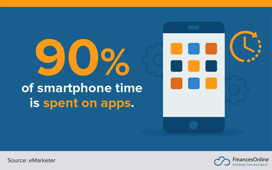 Time on smartphone infographic