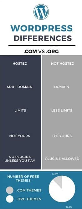 Difference between wordpress versions inforgraphic