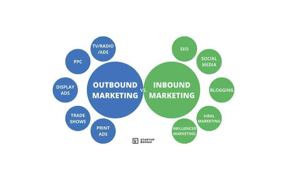 Inbound vs outbound marketing channels