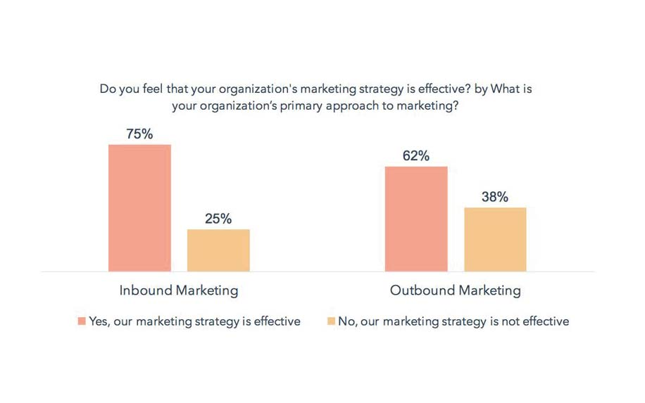 Outbound marketing stats