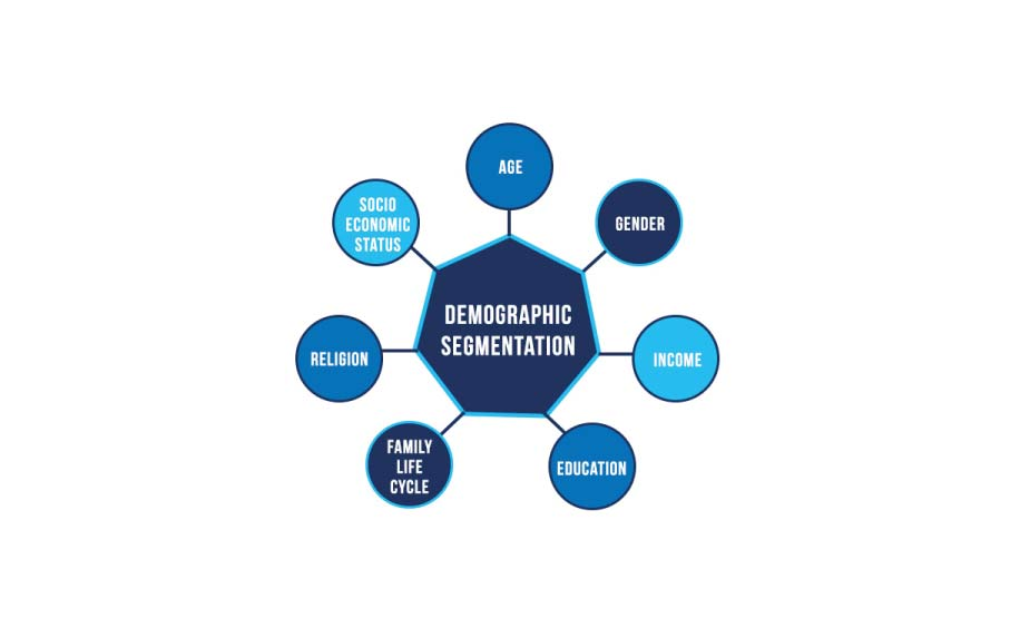 Outbound marketing customer segmentation