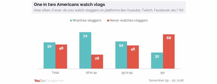 Graph showing proportion of American who watch vlogs