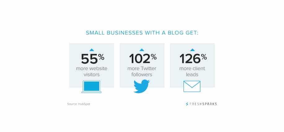 Benefits of blogging social engagement stats