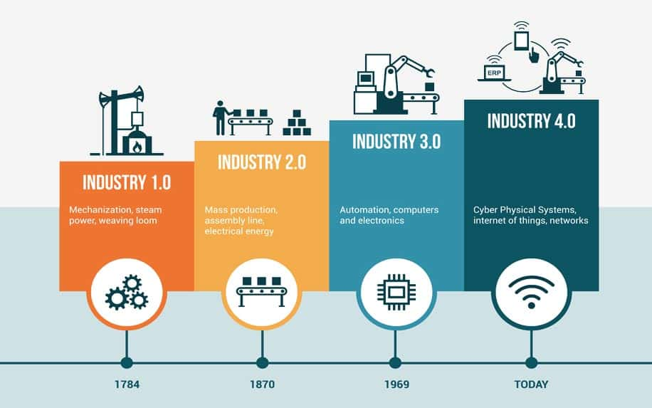 Business strategy throughout the ages infographic