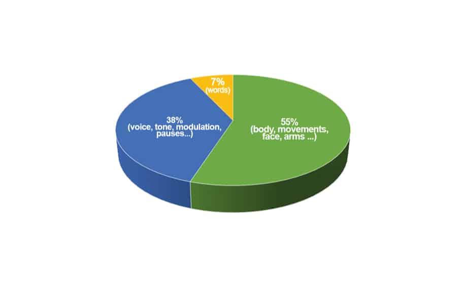 Nonverbal communication stats