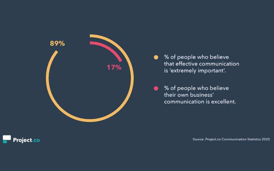 Art of communication statistics