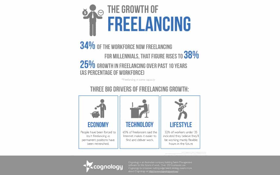 Career shift growth of freelance stats