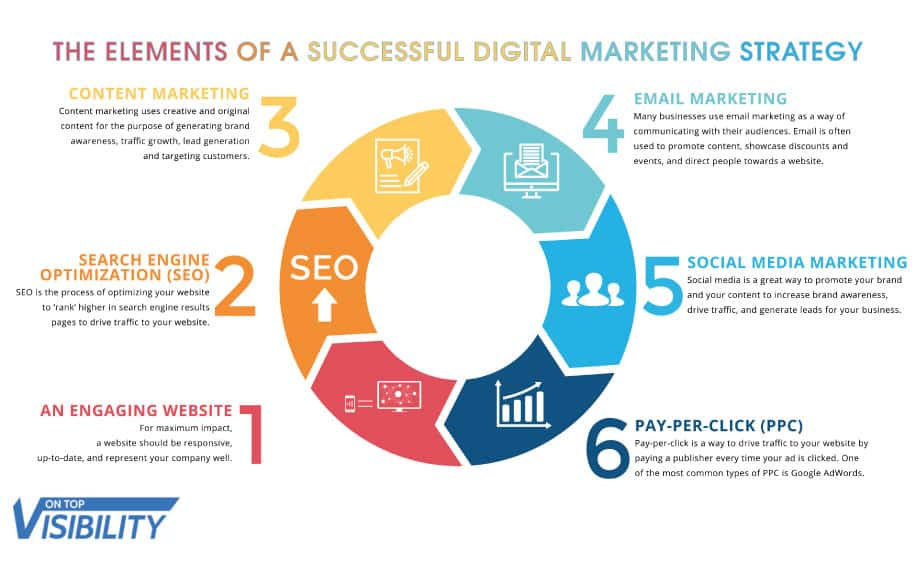 Digital marketing career strategy infographic