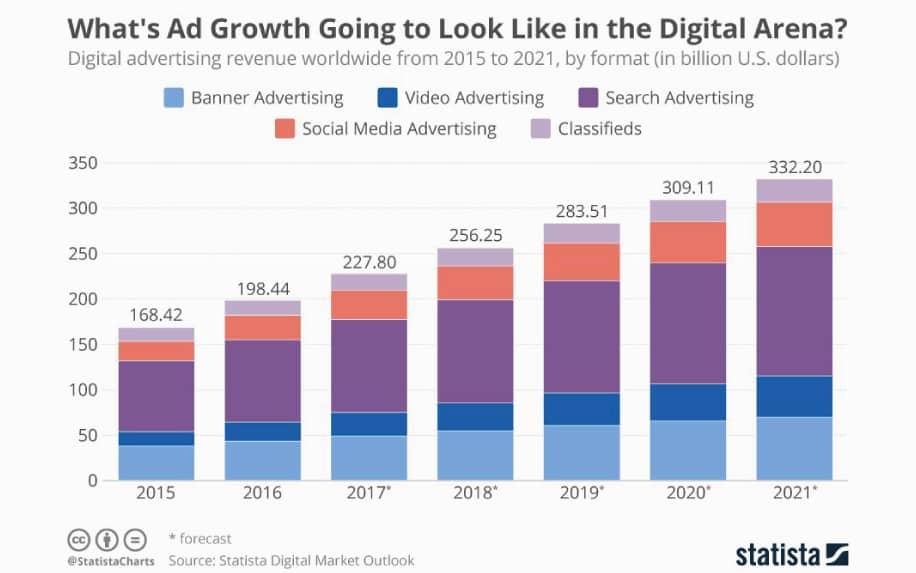 Digital marketing career demand stats