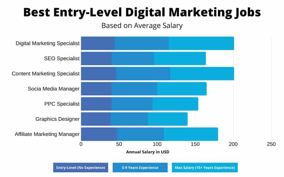 Digital marketing career entry prospects stats