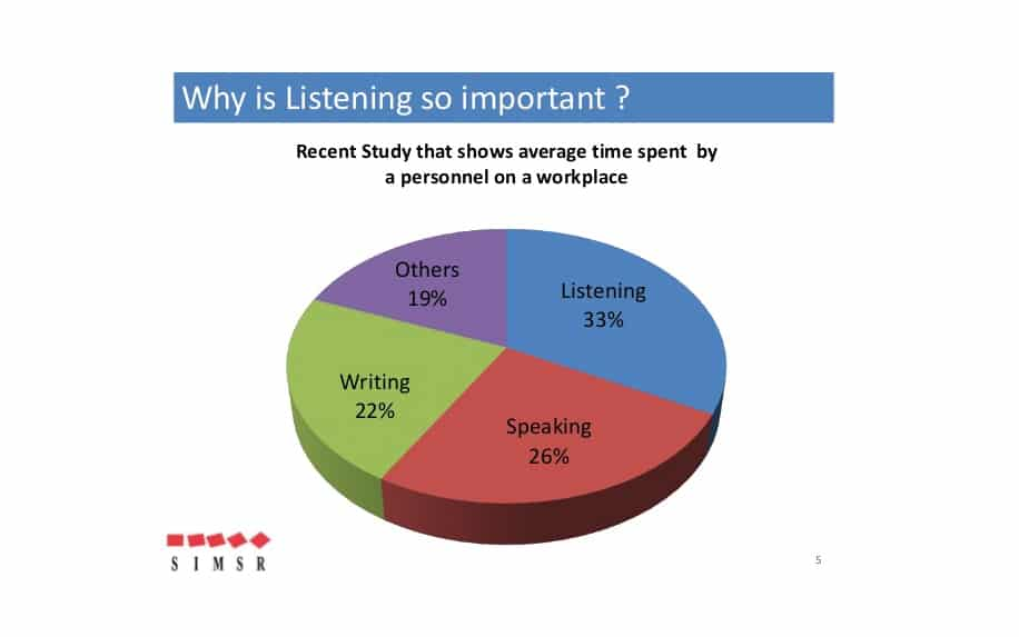 Art of communication listening statistics