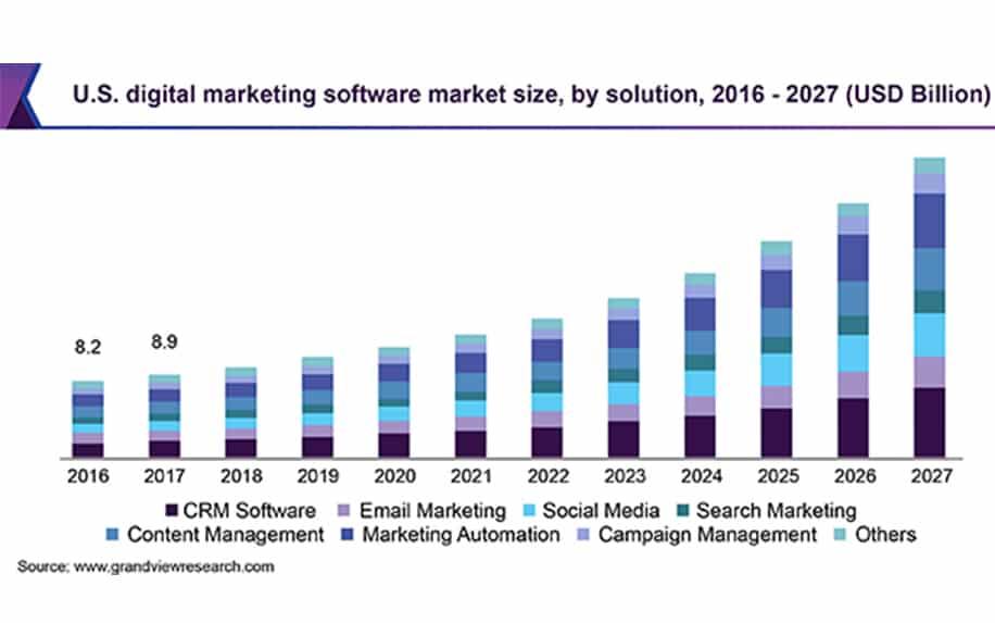 Digital marketing job growth infographic