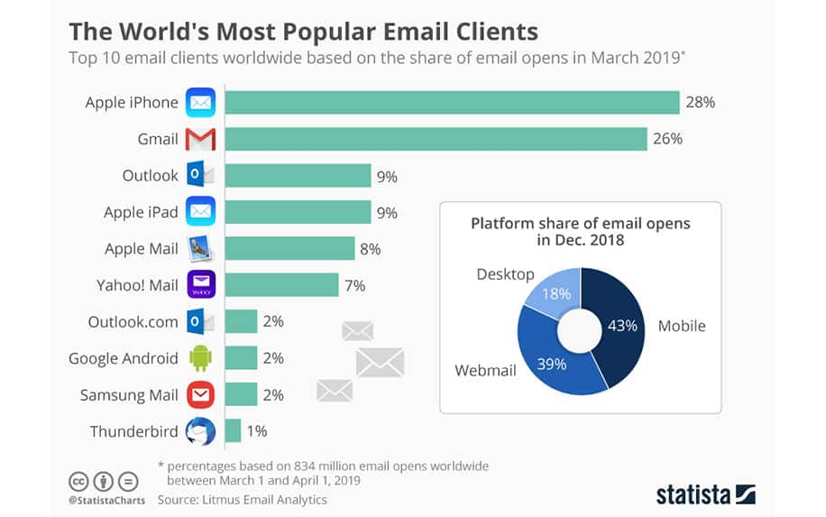 Most popular email clients inforgraphic
