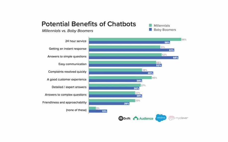 Potential benefits of chatbots stats