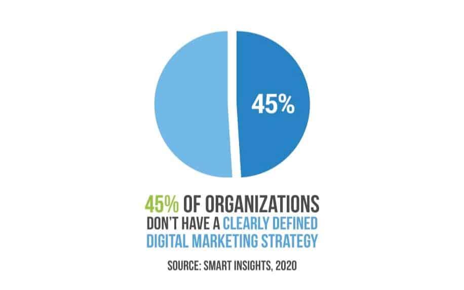 Strategic marketing stats