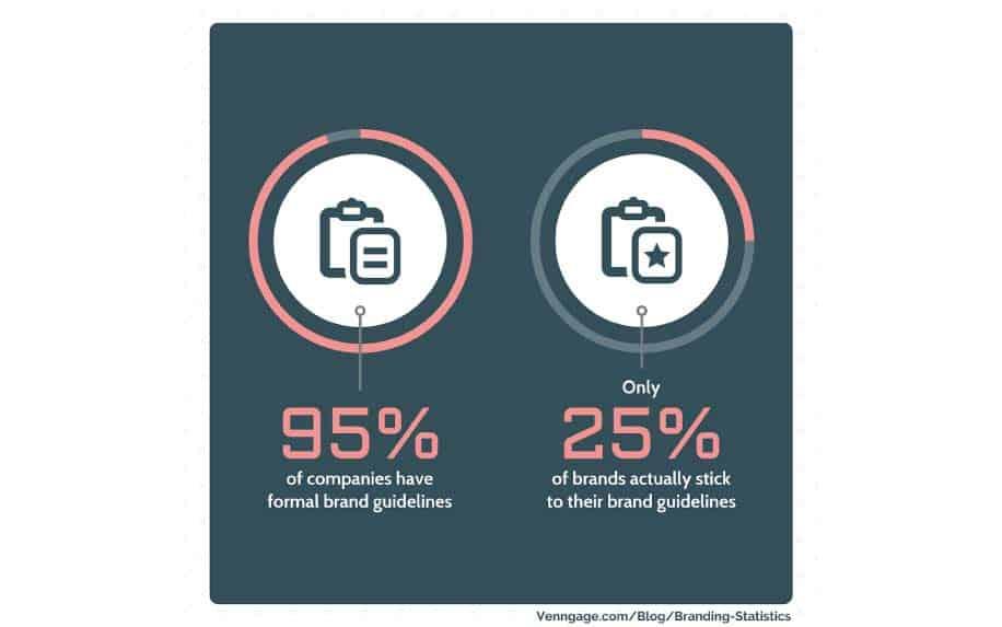Brand development stats