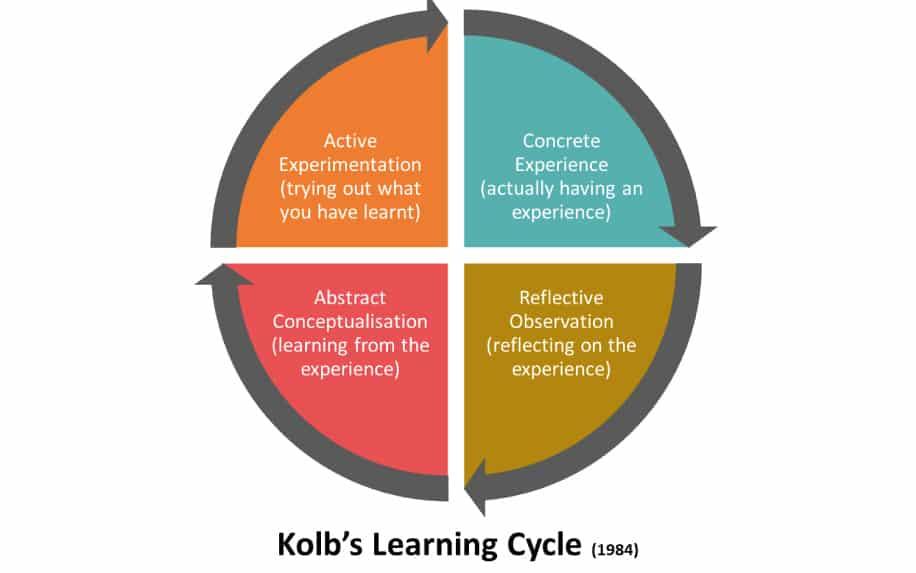 Learning style kolb diagram