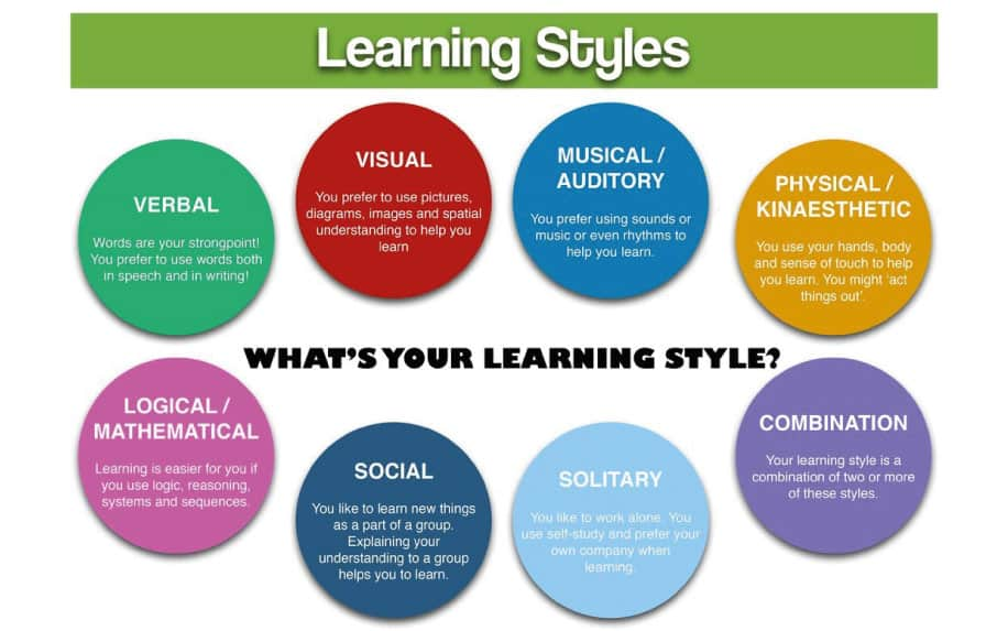 7 learning styles graphic