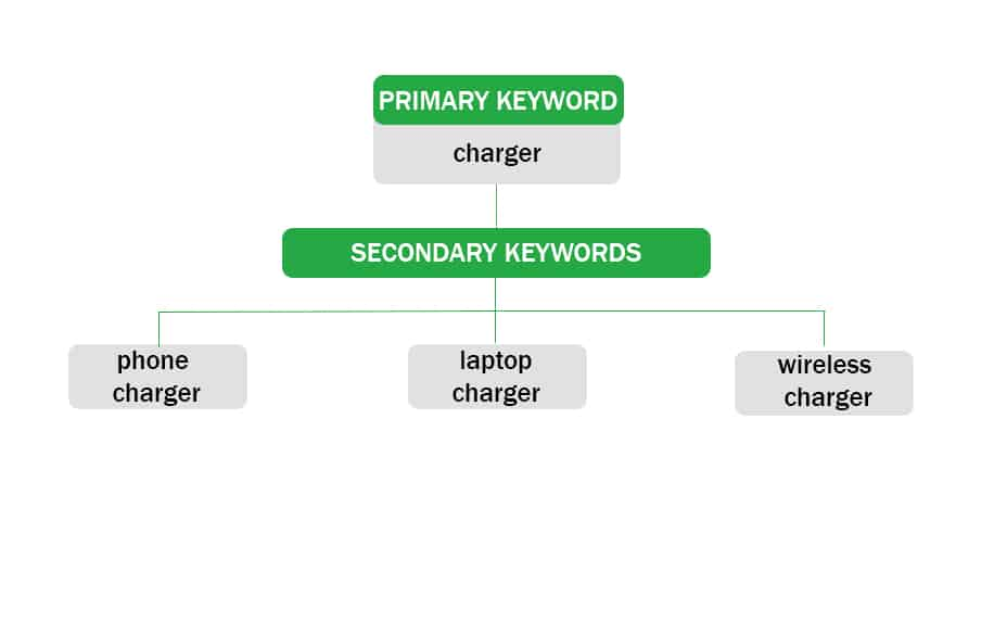 Example of related secondary keywords
