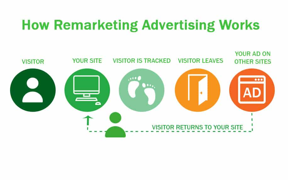 The process on how search remarketing works