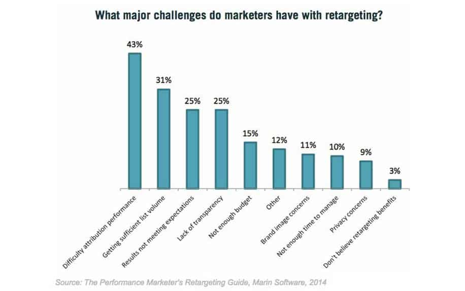 Visual graph highlighting the challenges of search remarketing for businesses
