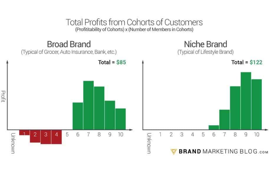 Advantages of branding profitability stats